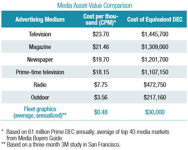 3M-Media-Asset-Value-Comparison